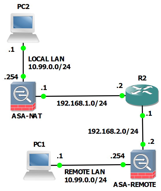 Cisco ASA: VPN with over overlapping addresses and twice NAT