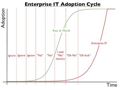 EnterpriseAdoptionCycle